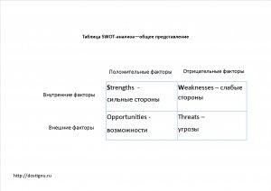 Общие сведения о SWOT-анализе, как о методе системного анализа.